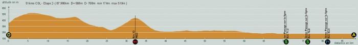 Profil étape 2 Maj du 13 03 2016 légendée